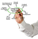 Integrated Marketing Services Stock Photos