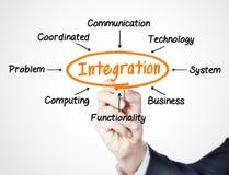 integratie stock foto