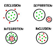 integration inclusion exclusion separation Royalty Free Stock Image