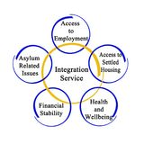 Integration Services for migrants. Five Integration Services for migrants Stock Photography