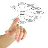 Integrierte Unternehmensplanung Lizenzfreie Stockbilder