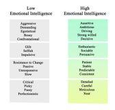 Inteligência emocional ilustração do vetor