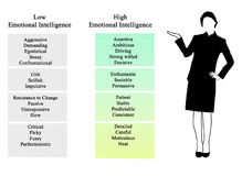 Inteligencia emocional ilustración del vector