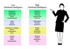 Inteligencia emocional baja y alta ilustración del vector