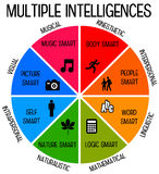 inteligencias