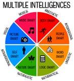 inteligencias libre illustration