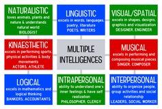 Inteligencias múltiples Fotos de archivo