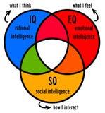 Inteligencja Obrazy Stock