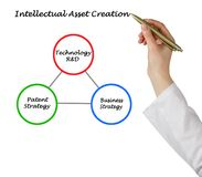 Intellectual Asset Creation. Woman presenting Intellectual Asset Creation Royalty Free Stock Photos