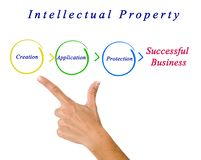 Intellectual property diagram. Presenting diagram of Intellectual property diagram Stock Images