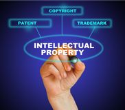 Intellectual property. Presentation of protection of intellectual property Stock Photo
