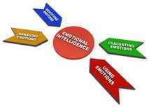 Intelligence émotive Images stock