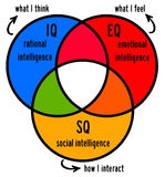 Intelligence. Different kinds of human intelligence