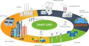 Intelligente Stadt und Smart-Gitterkonzept
