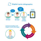 Interaction of digital manager and product manager for the development of digital strategy in flat style. The birth of the idea for digital strategy vector illustration