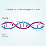 Interaction between Digital marketing and traditional marketing is depicted as chain of DNA. Fusion of online and offline efforts.  stock illustration