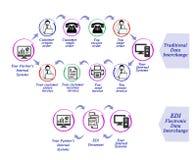 Intercambio de datos EDI libre illustration