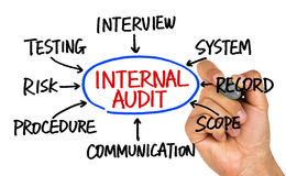 Internal audit flowchart hand drawing on whiteboard Stock Photo