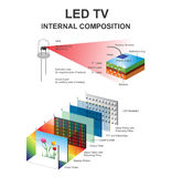 Internal composition LED Stock Photo