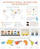 Internationale Migration infographic lizenzfreie abbildung