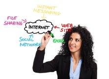Internet Royalty Free Stock Photos