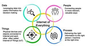Internet av allt vektor illustrationer