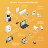 Internet av saker isometriska Infographics vektor illustrationer