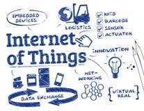 Internet de cosas Foto de archivo
