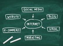 Internet diagram on blackboard Stock Photos