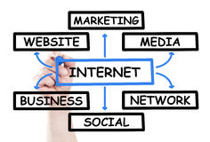 Internet diagram Stock Images