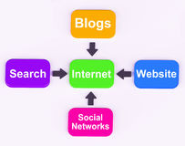 Internet Diagram Means Searching Social Networks Stock Image