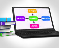 Internet Laptop Means Searching Social Networks Blogging And Onl Stock Image