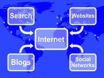 Internet Map Means Blogs Websites Social Networks And Searching Royalty Free Stock Photo