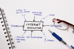 Internet marketing Stock Photography