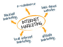 Internet marketing. Graph depicting different Internet marketing, i-marketing, web-marketing, online-marketing or e-Marketing business models stock illustration