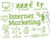Internet marketing concept Royalty Free Stock Photo