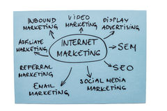 Internet-Marketing-Diagramm Lizenzfreies Stockfoto