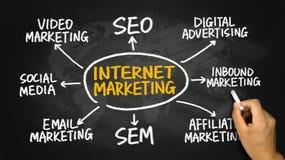 Internet marketing flowchart hand drawing on blackboard Stock Photo