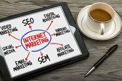 Internet marketing flowchart hand drawing on tablet pc Royalty Free Stock Photo