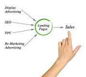 Internet marketing royalty free stock photos