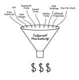 Internet Marketing Stock Images