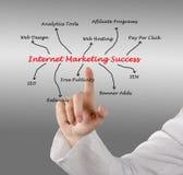 Internet marketing success. Presenting diagram of Internet marketing success Stock Image