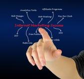 Internet marketing success. Presenting diagram of Internet marketing success Royalty Free Stock Photos
