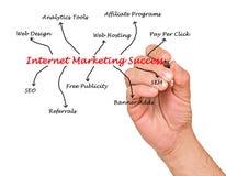 Internet marketing success. Presenting diagram of Internet marketing success Royalty Free Stock Images