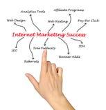 Internet marketing success. Presenting Diagram of Internet marketing success Royalty Free Stock Photography