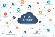Internet rzeczy pojęcie i chmura oblicza technologię Obrazy Stock
