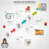 Internet Security Infographics Stock Photography