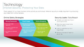 Internet Security information slide Royalty Free Stock Photography