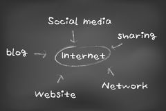 Internet sharing concept Royalty Free Stock Images