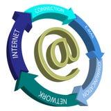 Internet symbol Stock Photography